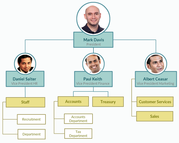 Organizational chart with pictures