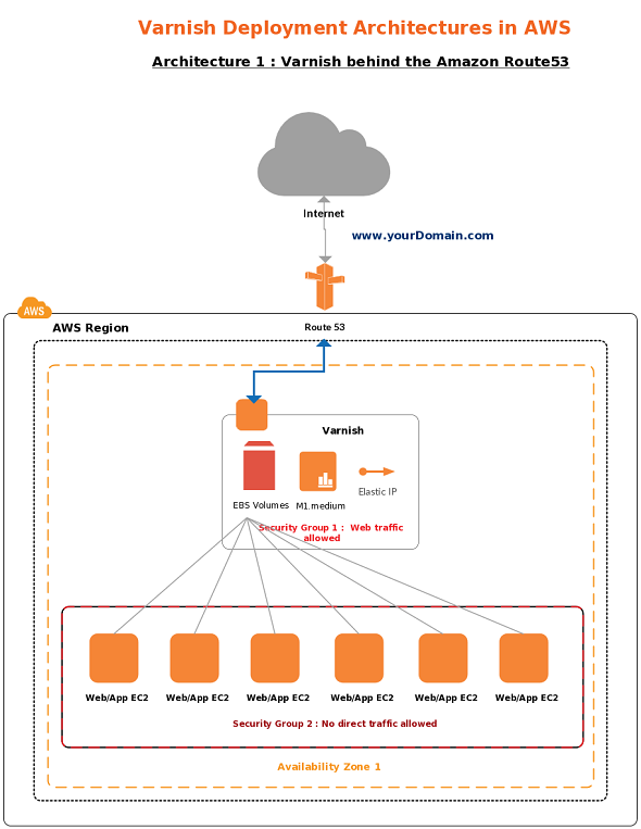 network diagram icons vector aws icons to draw aws diagrams and plan your ... aws diagram icons