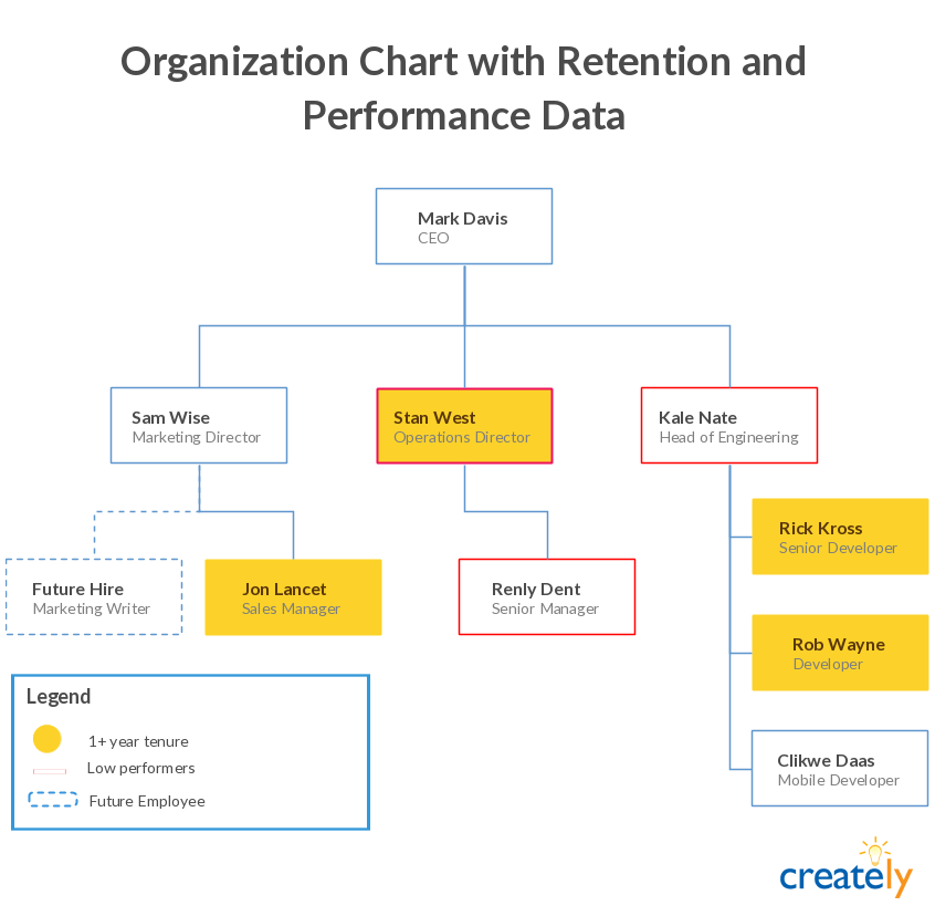 Org chart to fine tune hiring ( best hiring practices )