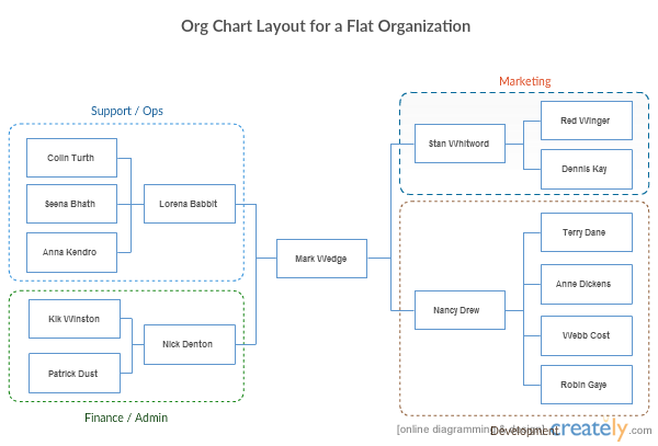 Org charts help flat organizations in many ways