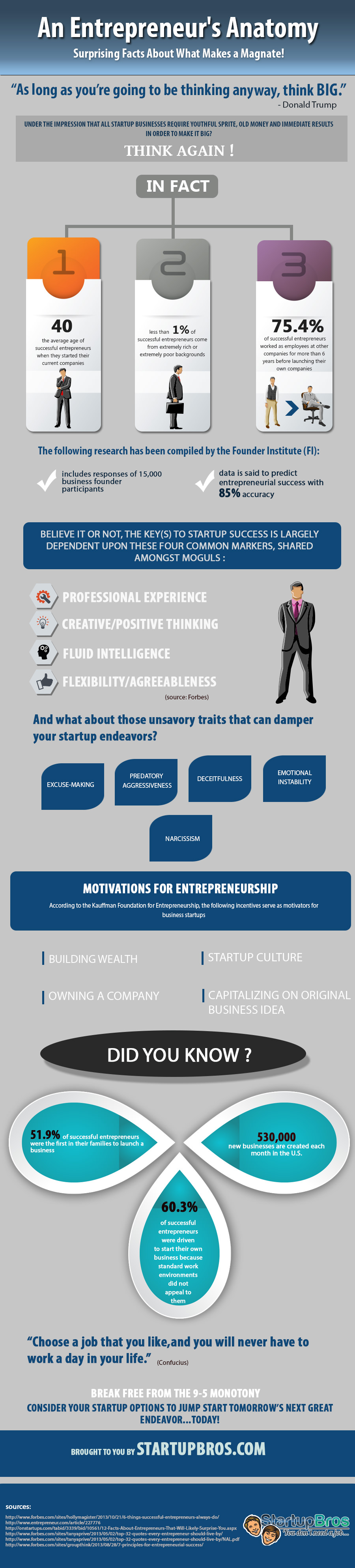 A typical journey of an entrepreneur