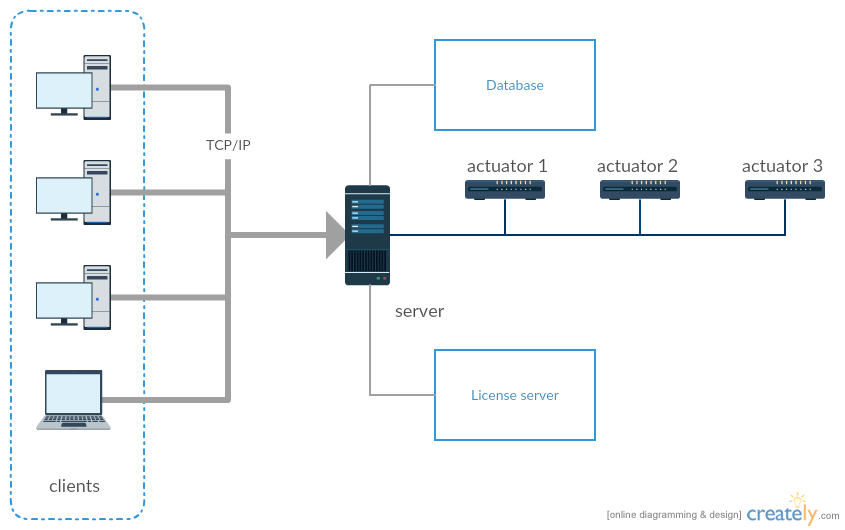 Network diagrams for user manuals