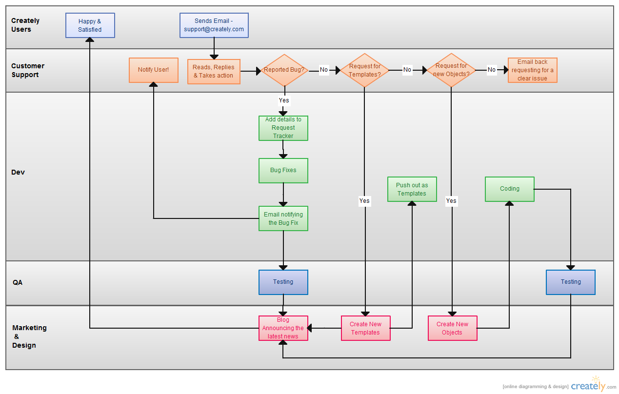 Process Flowchart for user manuals