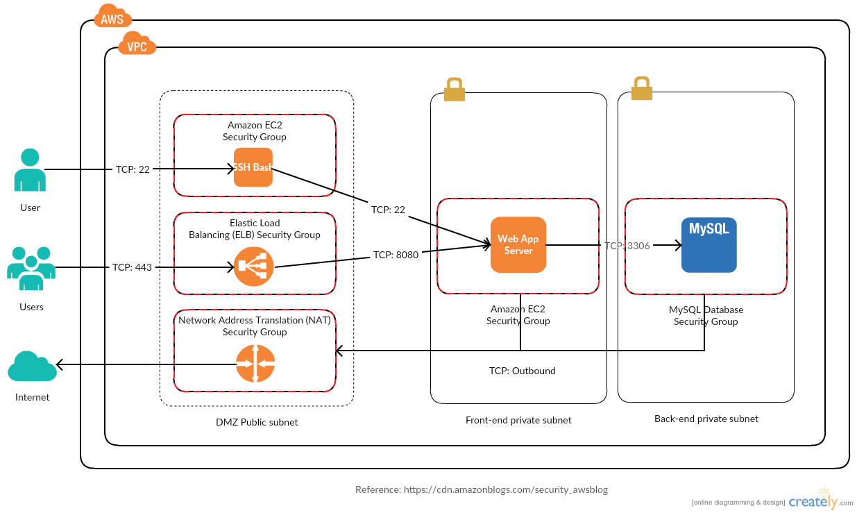 Reference architecture with Amazon VPC configuration