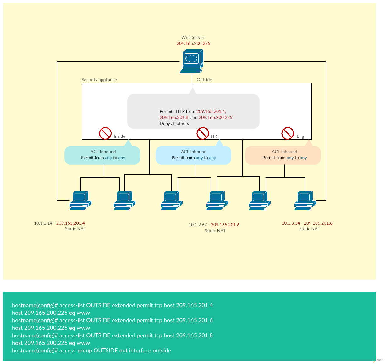 Access List - Cisco Network Diagram