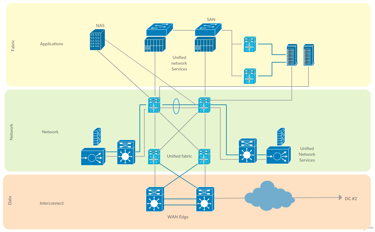Cisco Data Center Fabric - Cisco network diagram templates