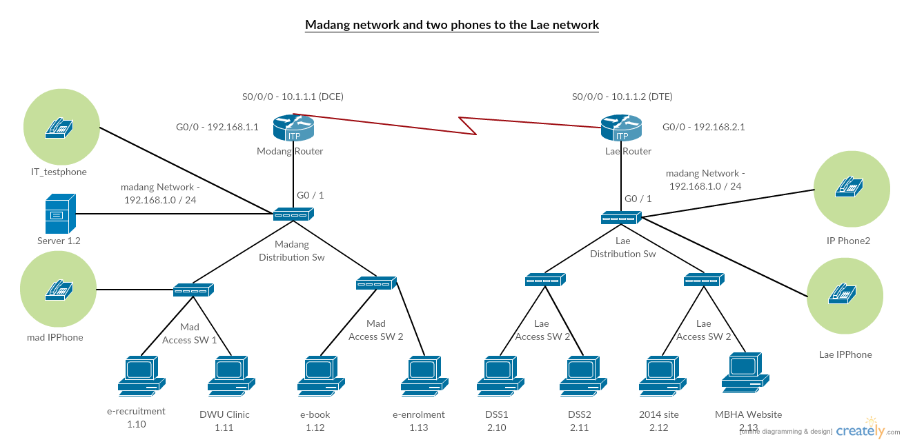 Cisco templates to get you started right away creately blog cisco networking diagram of a voip phone setup ccuart Images