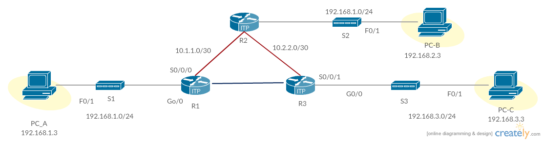 Cisco templates to get you started right away creately blog configuring a virtual private network cisco example ccuart Images