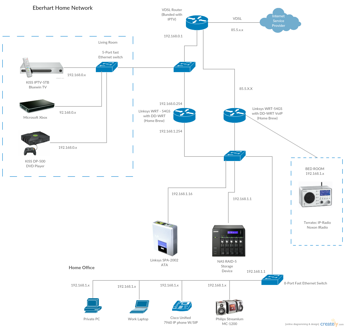 Cisco Templates To Get You Started Right Away Creately Blog Voip Wiring Diagram Advanced Home Network With