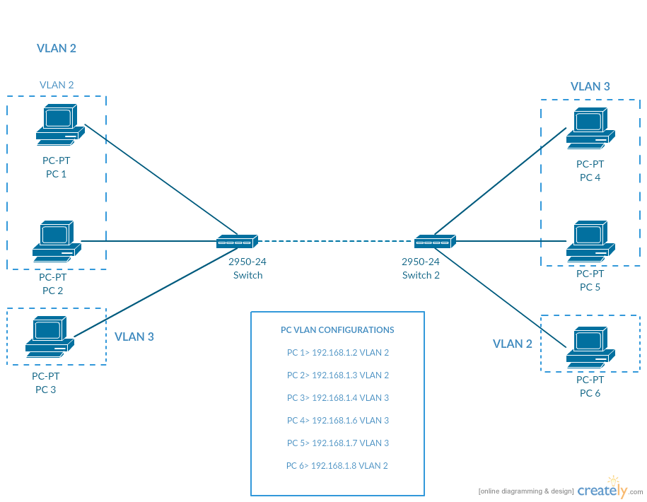 VLAN Topology Example - Catalyst 2950-24