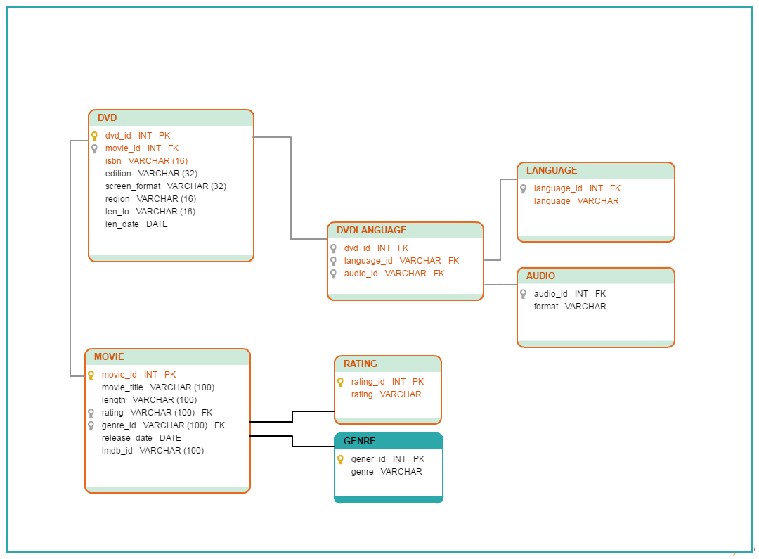 A Database Diagram Template of a DVD Library