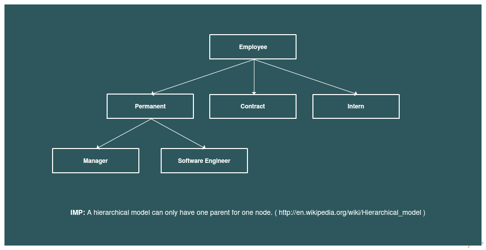 Database model templates for employee databases