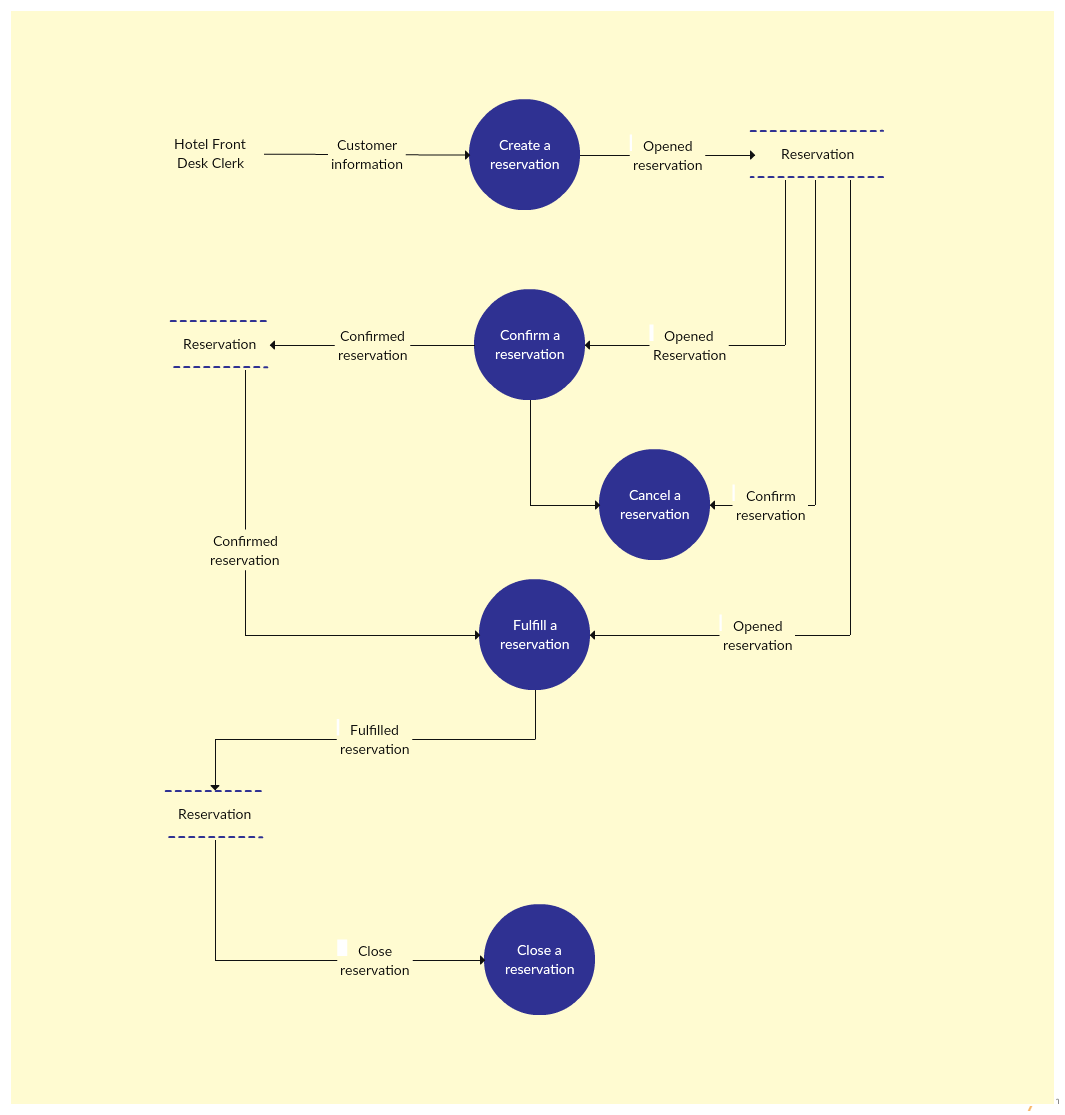 Data Flow Diagram Template of a Hotel Reservation System