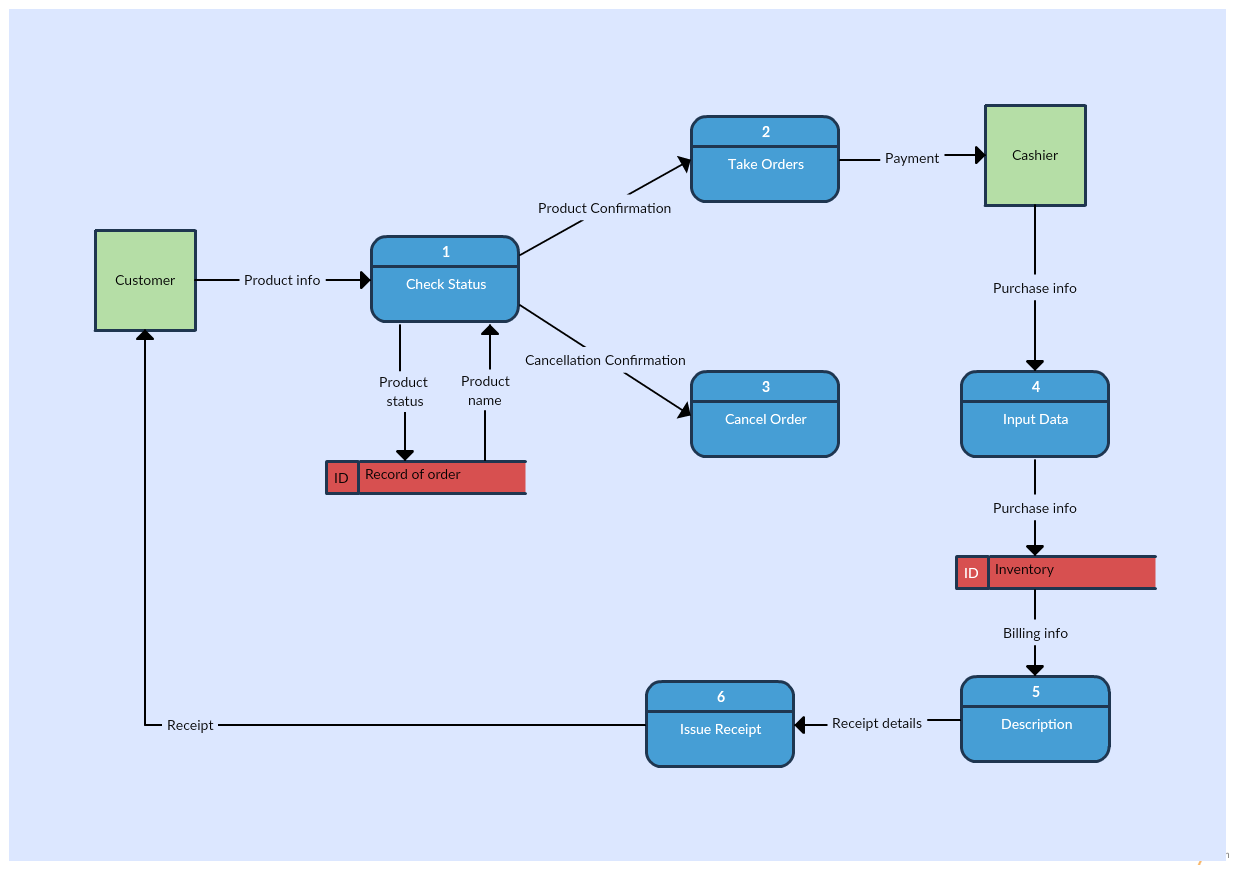 Level 1 Data Flow Diagram Template of an Inventory Management System