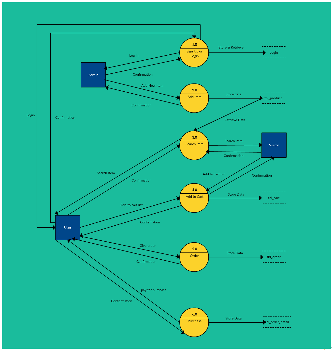 Data flow diagram templates to map data flows creately blog level 2 data flow diagram templates available in creately ccuart Choice Image