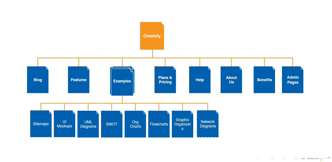 The sitemap of Creately