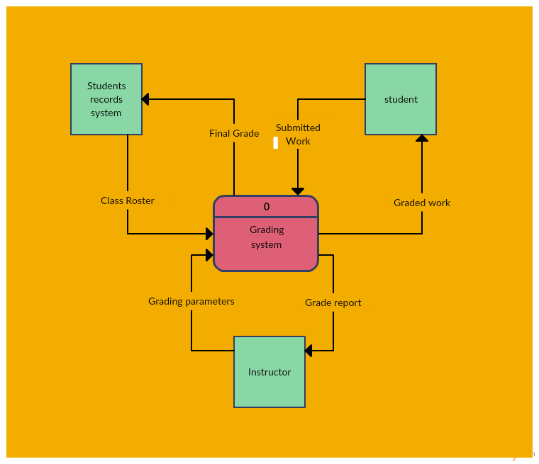 One of Level 0 Data Flow Diagram Templates Available in Creately