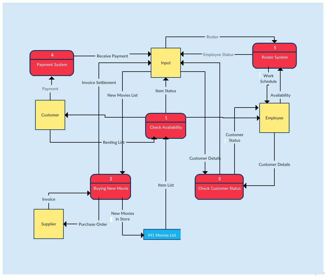 Data flow diagram templates to map data flows creately blog data flow diagram template of a video rental system publicscrutiny Image collections