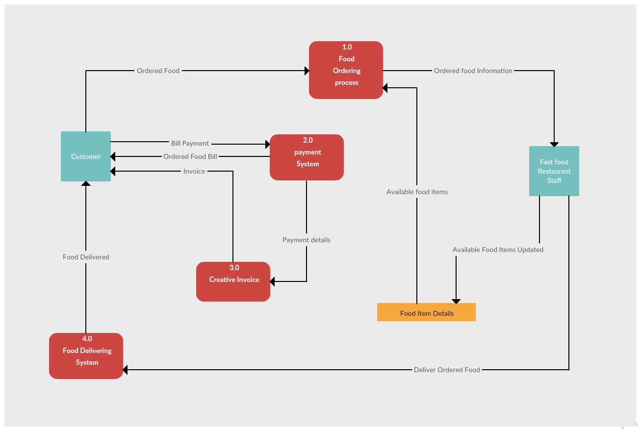 Data flow diagram templates to map data flows creately blog data flow diagram example of a restaurant ordering system pooptronica