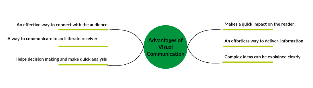 Advantages of Visual Communication