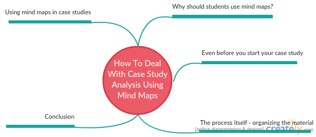 How To Deal With Case Study Analysis Using Mind Maps
