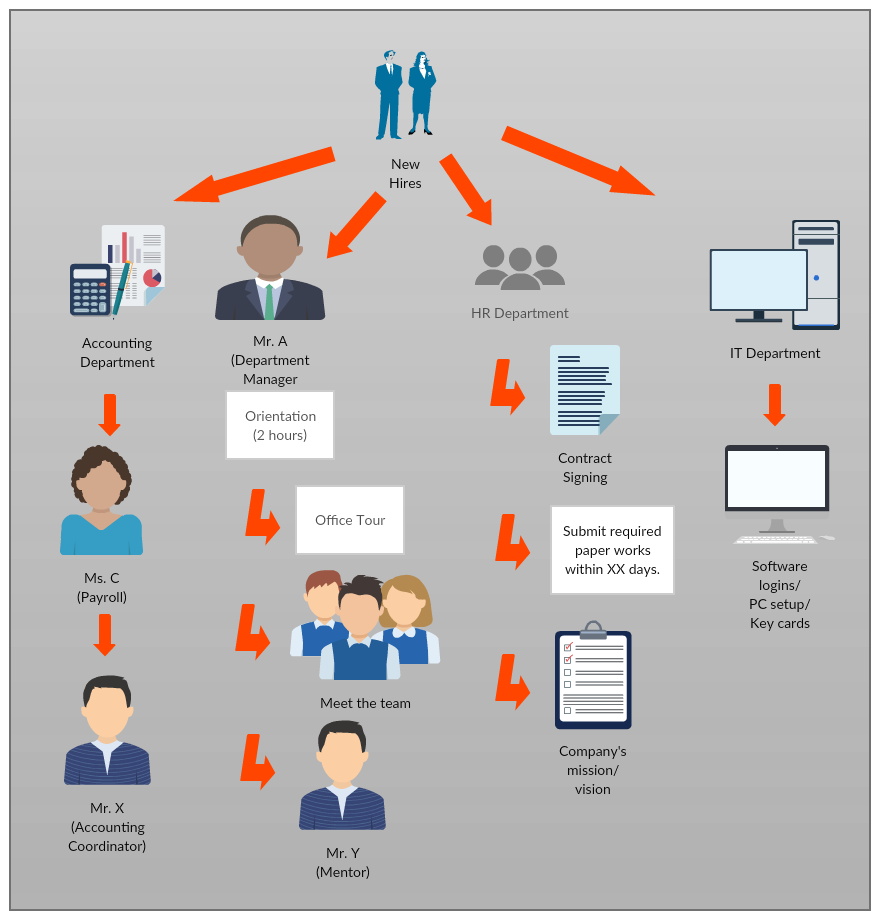employee onboarding best practices creately blog rh creately com Conducting Best Practices Process process flow diagram best practices accenture