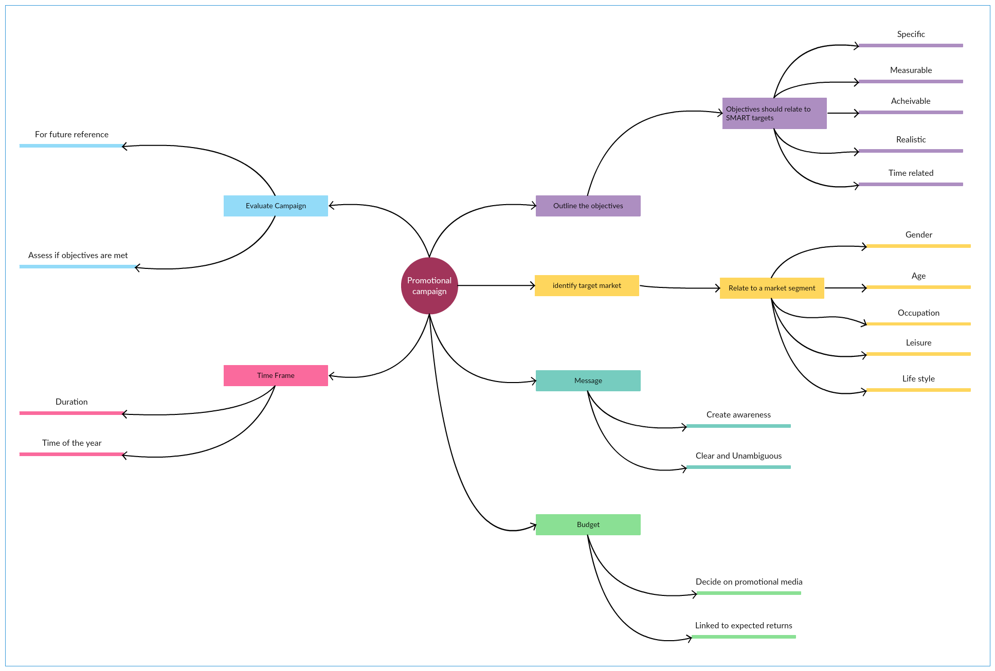 Promotional Campaign Mind Map