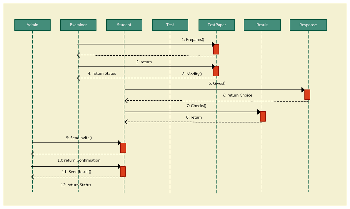 Online Examination - Sequence Diagram Template