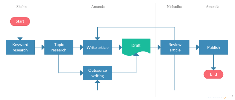 Flowchart showing the article writing process