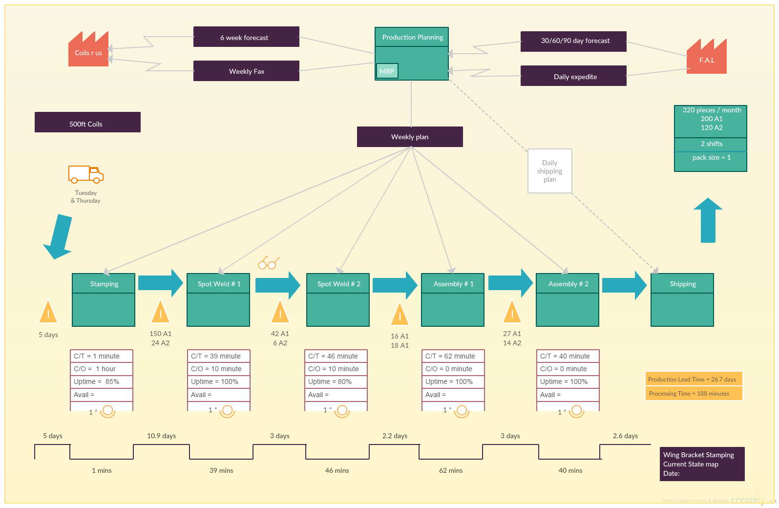 Current State Value Stream Map Template - value stream mapping guide