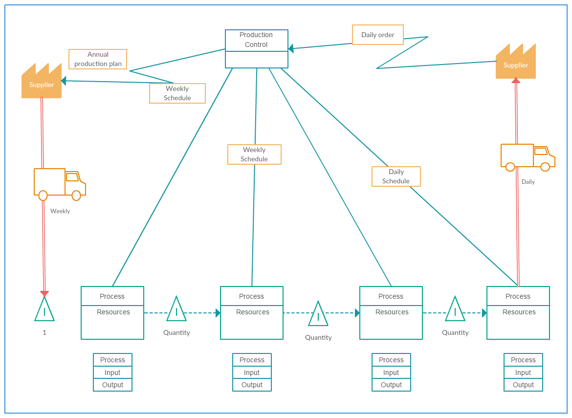 Value stream mapping templates to quickly analyze your for Value stream map template powerpoint
