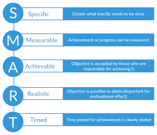 SMART Diagram - SMART in project planning