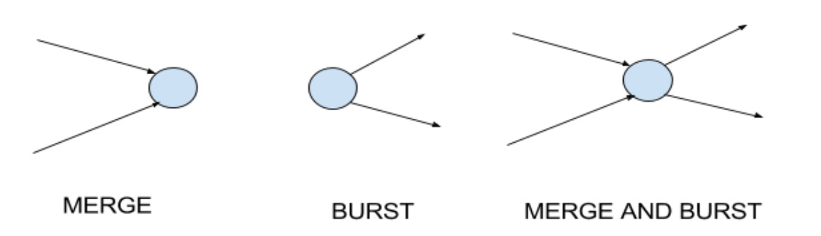 Network Diagram Terms