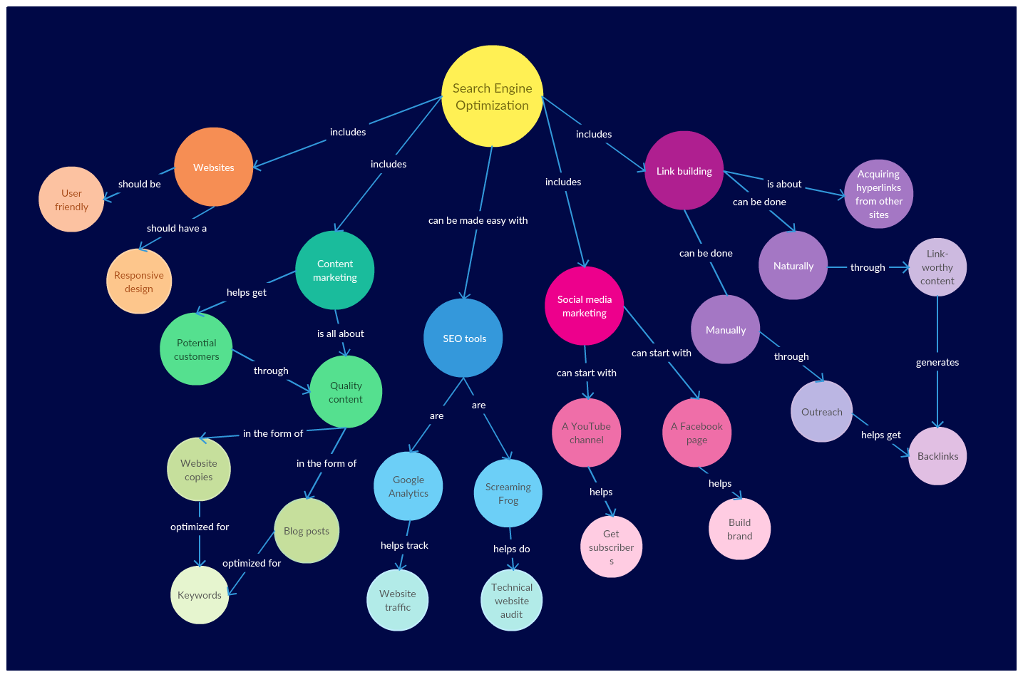 Concept Map Example on SEO