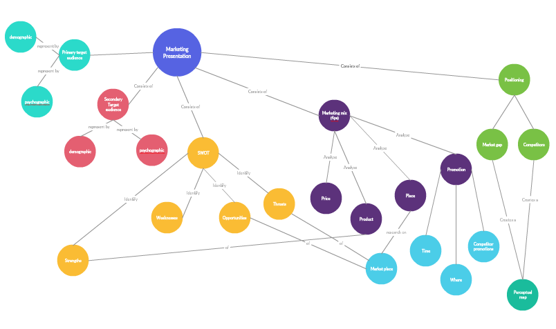 A sample concept map