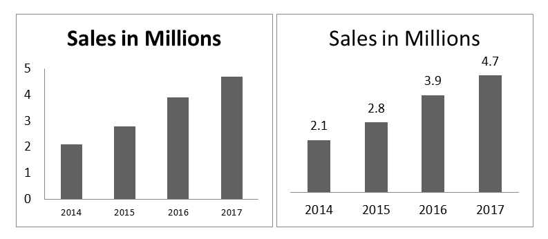Text and font on presentation charts and graphs
