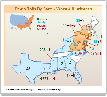Worst hurricanes to hit US infographic example