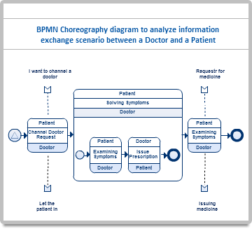 BPMN diagram showing information exchange between doctor and patient