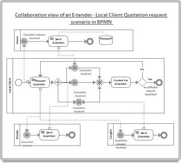 BPMN diagram example of an E-tender