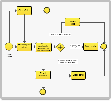 BPMN diagram with colors