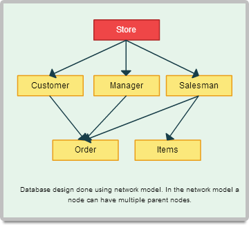 Simple database model to get started