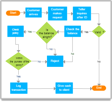 flow chart diagram example: Diagram examples drawn using creately creately