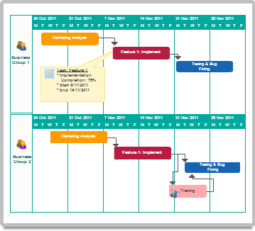 Gantt chart with task objects