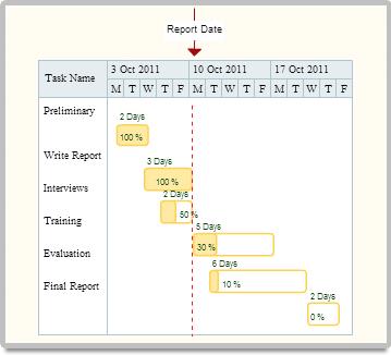 Gantt chart with duration specified
