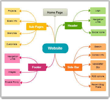 try mind map templates image caption - Concept Map Web