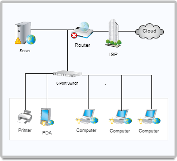 Network diagram example with switches, routers and servers