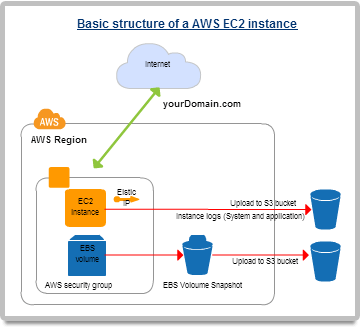 Amazon web service architecture diagram