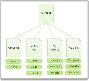 Site map diagram example for a photography website