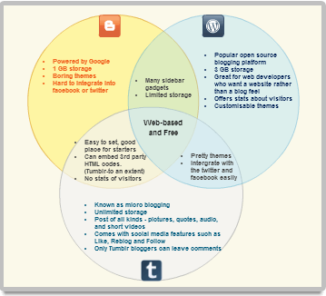 Venn diagram example of Blogging platforms