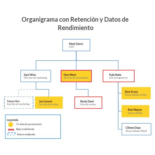 Retención de planificación y rendimiento